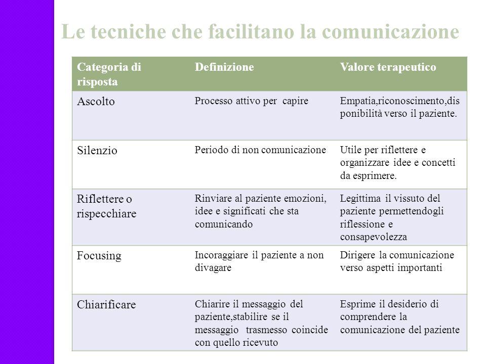 Le tecniche che facilitano la comunicazione