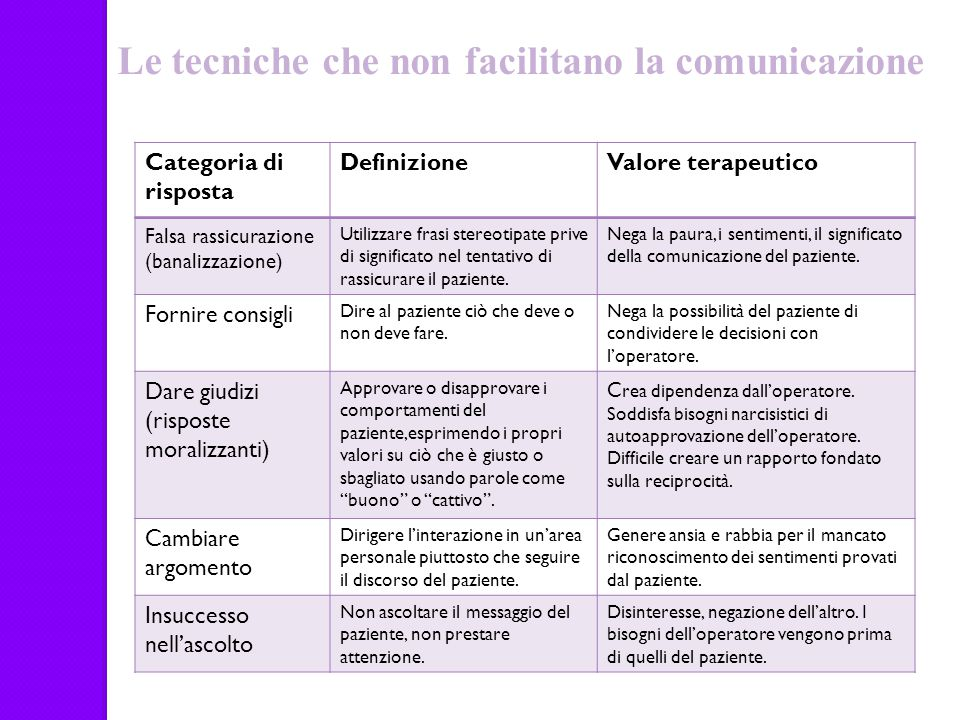 Le tecniche che non facilitano la comunicazione