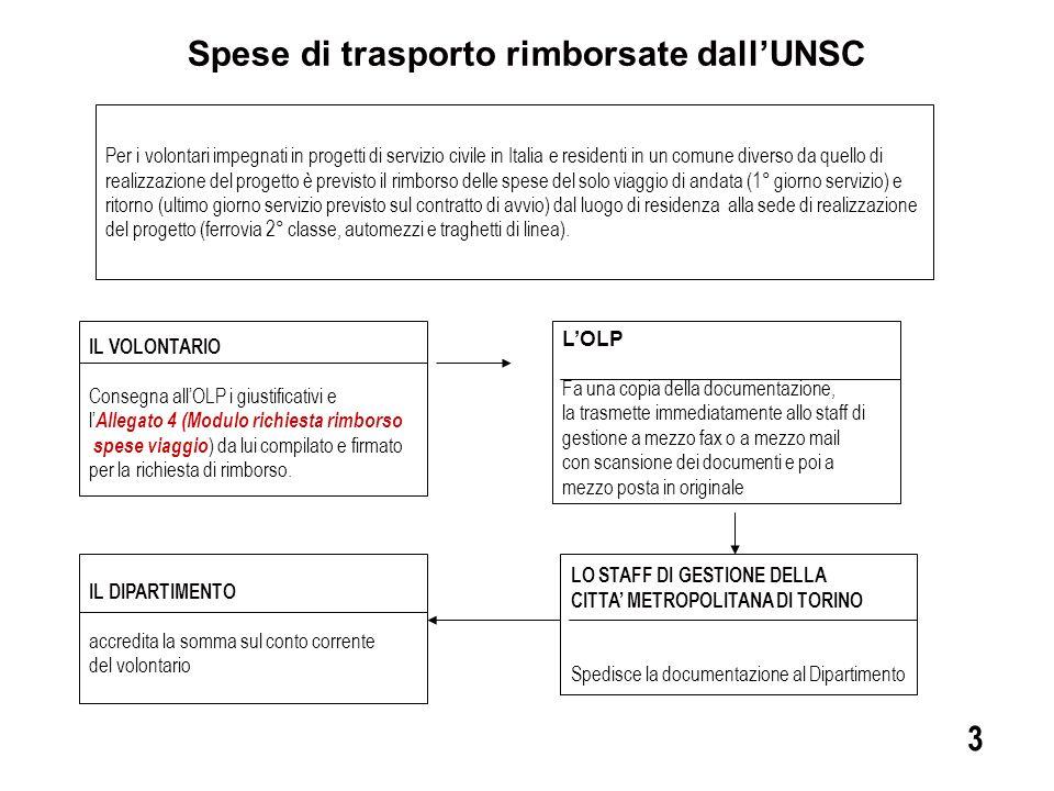 Spese di trasporto rimborsate dall'UNSC