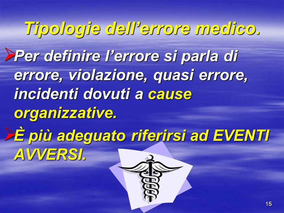 Tipologie dell'errore medico.