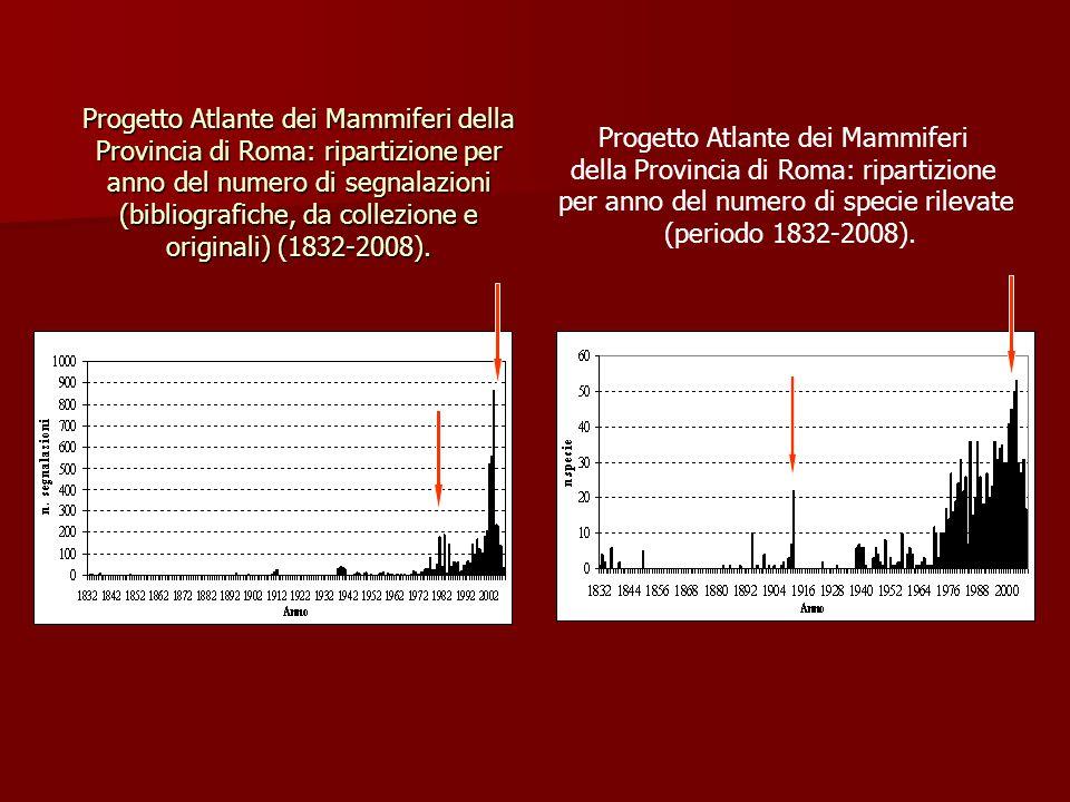 Progetto Atlante dei Mammiferi della Provincia di Roma: ripartizione