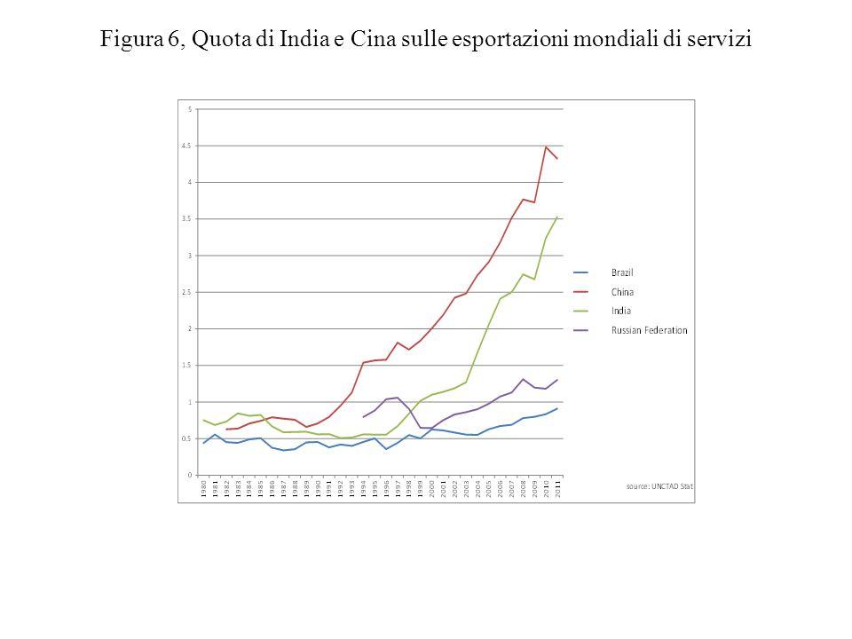 Figura 6, Quota di India e Cina sulle esportazioni mondiali di servizi