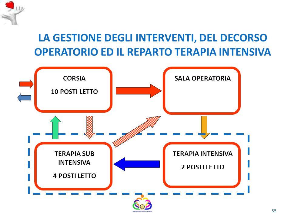 04/07/12 LA GESTIONE DEGLI INTERVENTI, DEL DECORSO OPERATORIO ED IL REPARTO TERAPIA INTENSIVA. CORSIA.