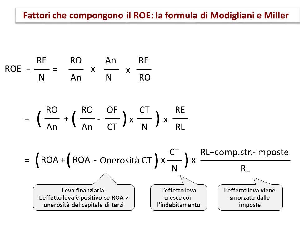 Fattori che compongono il ROE: la formula di Modigliani e Miller