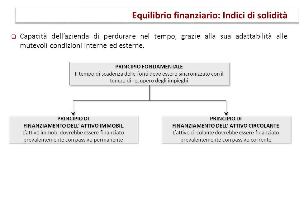 Equilibrio finanziario: Indici di solidità