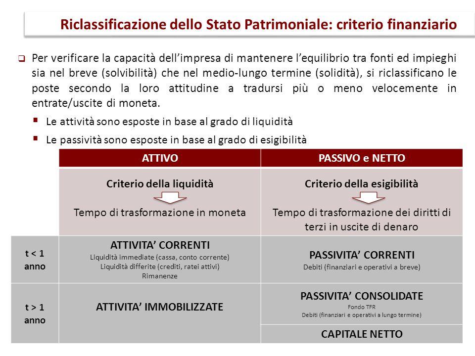 Riclassificazione dello Stato Patrimoniale: criterio finanziario