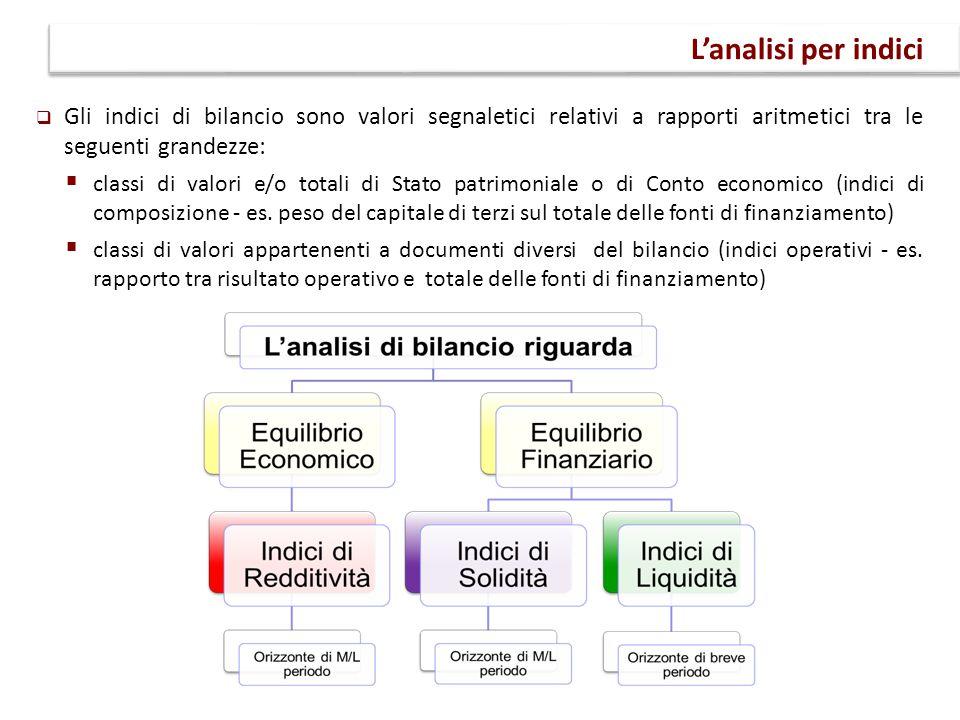 L'analisi per indici Gli indici di bilancio sono valori segnaletici relativi a rapporti aritmetici tra le seguenti grandezze: