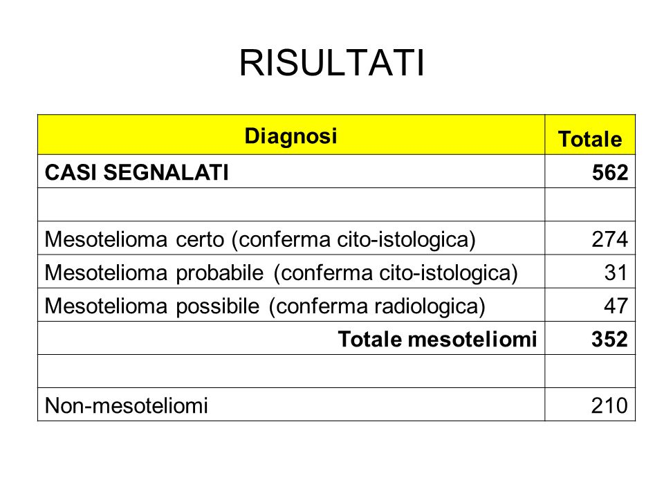 RISULTATI Diagnosi Totale CASI SEGNALATI 562