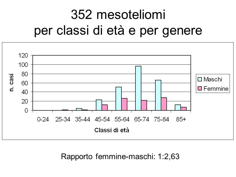 352 mesoteliomi per classi di età e per genere
