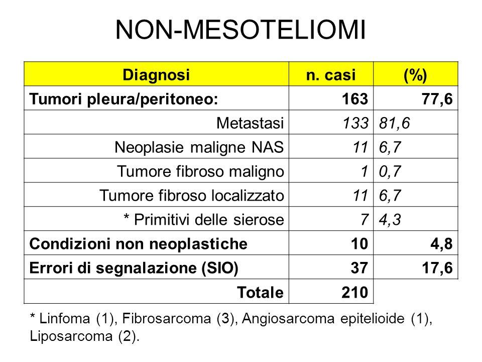 NON-MESOTELIOMI Diagnosi n. casi (%) Tumori pleura/peritoneo: 163 77,6