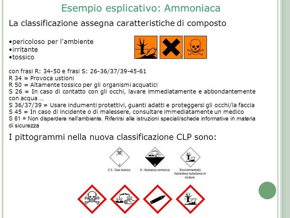 Esempio esplicativo: Ammoniaca