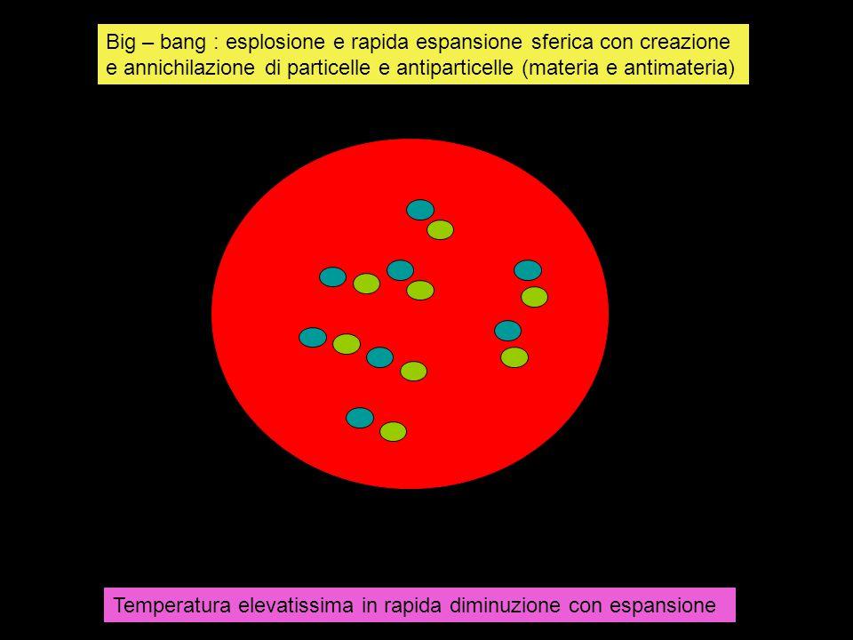 Big – bang : esplosione e rapida espansione sferica con creazione e annichilazione di particelle e antiparticelle (materia e antimateria)
