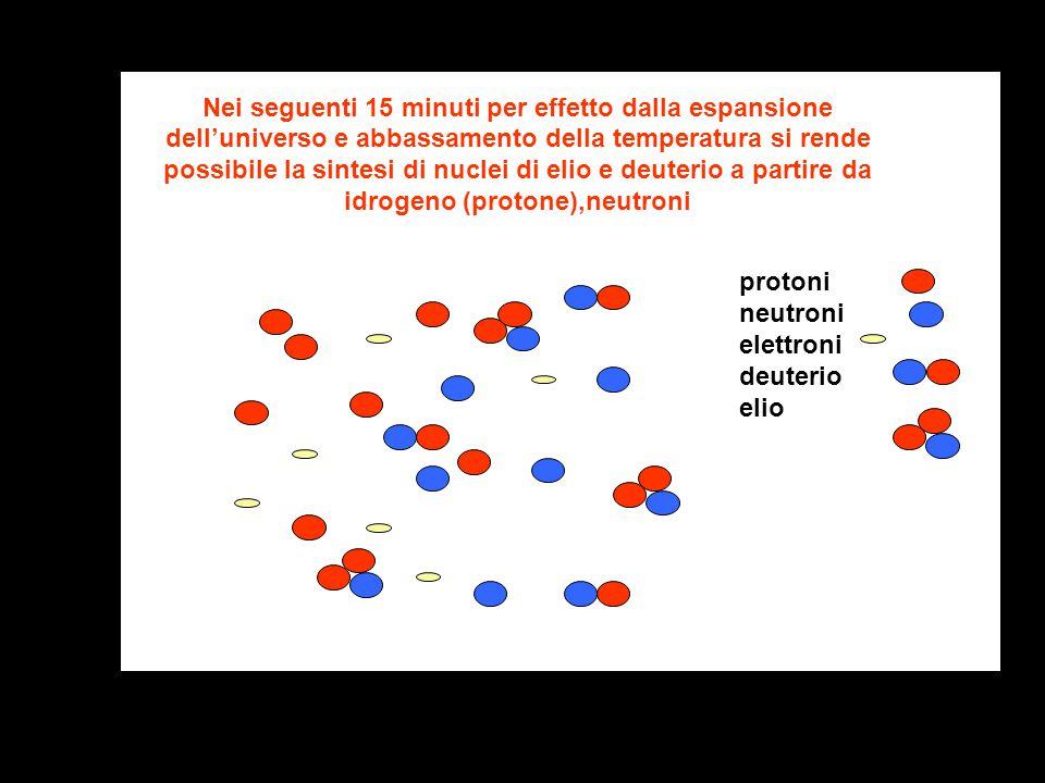 Nei seguenti 15 minuti per effetto dalla espansione dell'universo e abbassamento della temperatura si rende possibile la sintesi di nuclei di elio e deuterio a partire da idrogeno (protone),neutroni