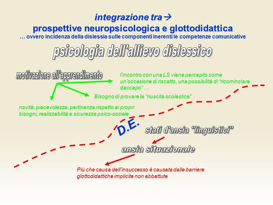 prospettive neuropsicologica e glottodidattica