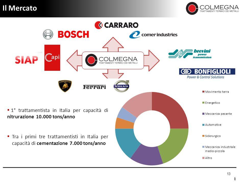 Il Mercato 1° trattamentista in Italia per capacità di nitrurazione 10.000 tons/anno.