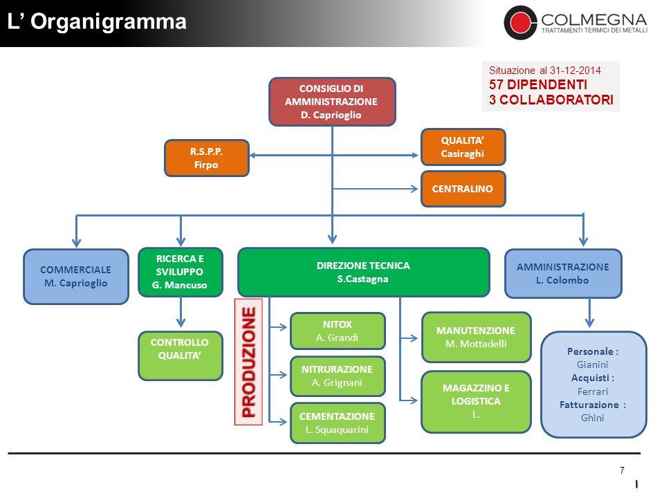 L' Organigramma PRODUZIONE 57 DIPENDENTI 3 COLLABORATORI CONSIGLIO DI