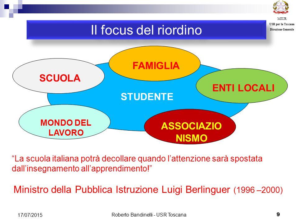 Il focus del riordino FAMIGLIA SCUOLA ENTI LOCALI STUDENTE