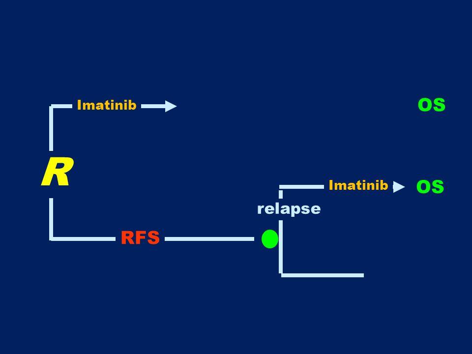 Imatinib OS R Imatinib OS relapse RFS