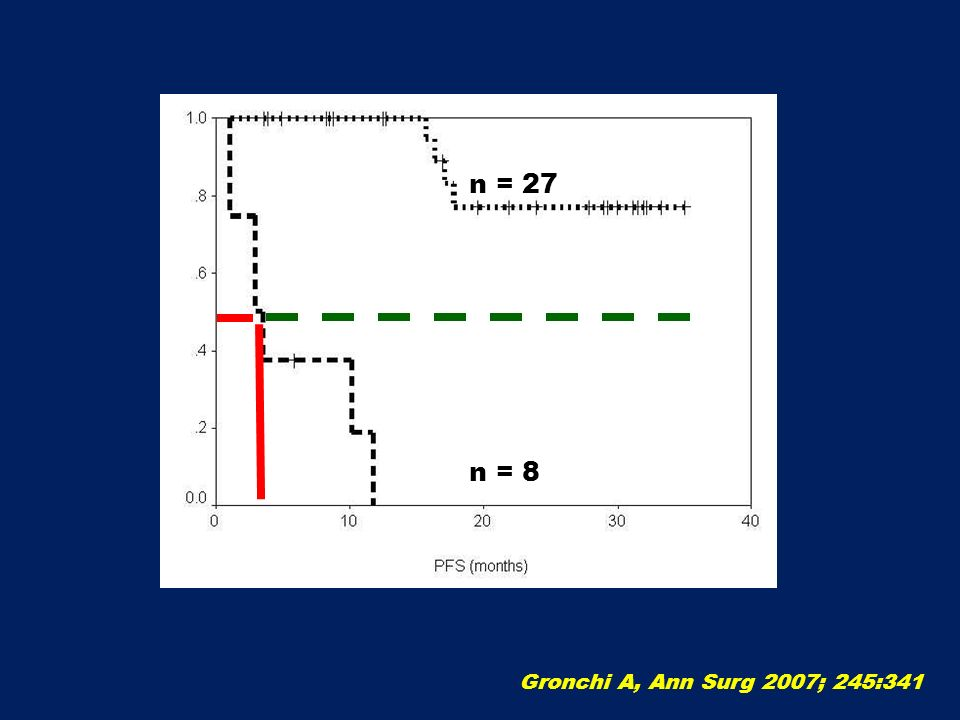 n = 27 n = 8 Gronchi A, Ann Surg 2007; 245:341