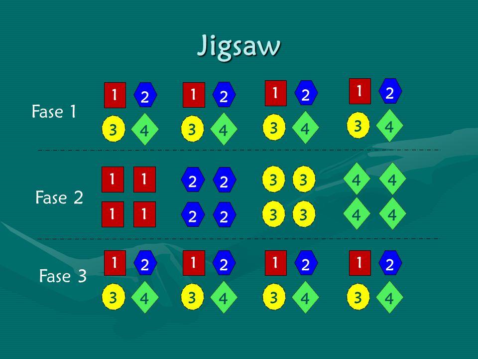 Jigsaw 1 2 3 4 Fase 1 Fase 2 Fase 3