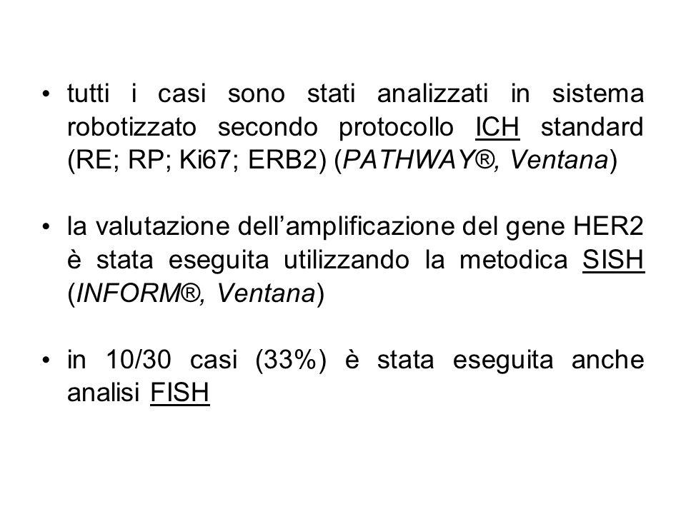 tutti i casi sono stati analizzati in sistema robotizzato secondo protocollo ICH standard (RE; RP; Ki67; ERB2) (PATHWAY®, Ventana)