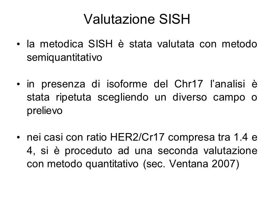 Valutazione SISH la metodica SISH è stata valutata con metodo semiquantitativo.