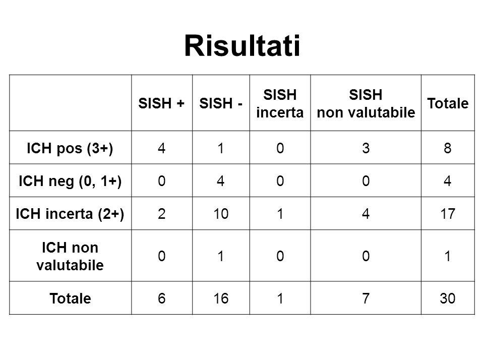 Risultati SISH + SISH - SISH incerta SISH non valutabile Totale