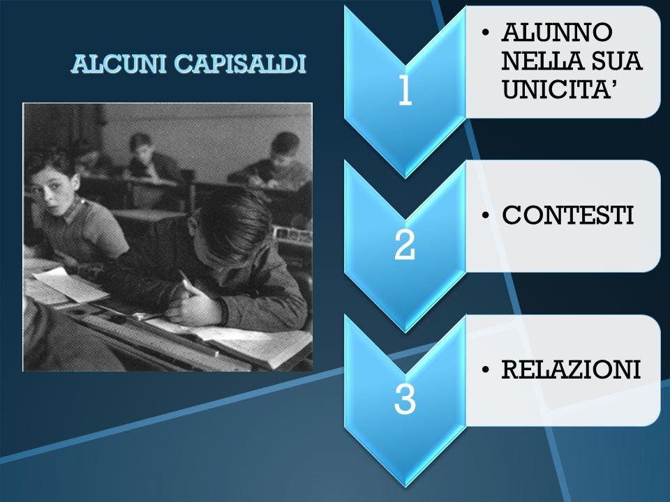 1 ALUNNO NELLA SUA UNICITA' 2 CONTESTI 3 RELAZIONI ALCUNI CAPISALDI