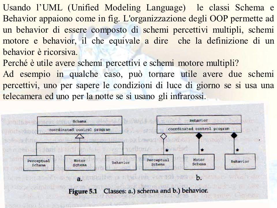 Usando l'UML (Unified Modeling Language) le classi Schema e Behavior appaiono come in fig. L organizzazione degli OOP permette ad un behavior di essere composto di schemi percettivi multipli, schemi motore e behavior, il che equivale a dire che la definizione di un behavior è ricorsiva.