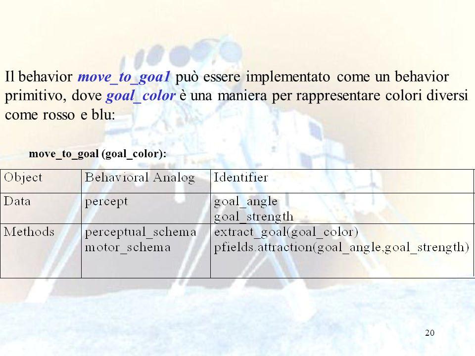 Il behavior move_to_goa1 può essere implementato come un behavior primitivo, dove goal_color è una maniera per rappresentare colori diversi come rosso e blu: