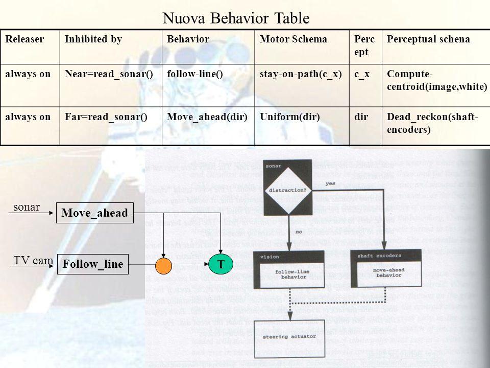 Nuova Behavior Table Move_ahead Follow_line T sonar TV cam Releaser