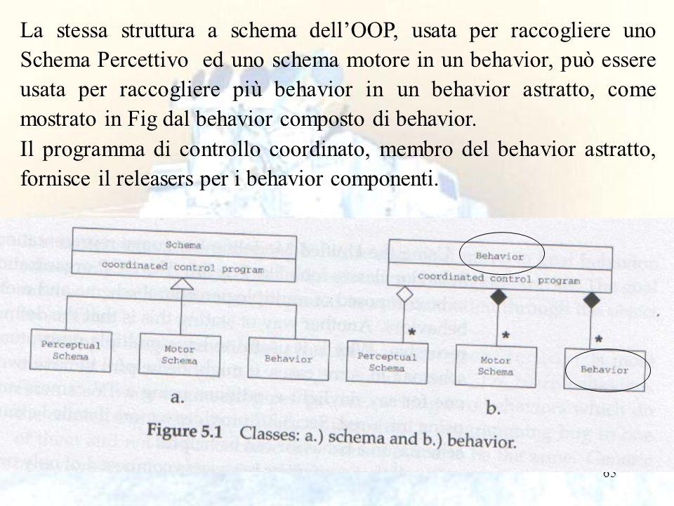 La stessa struttura a schema dell'OOP, usata per raccogliere uno Schema Percettivo ed uno schema motore in un behavior, può essere usata per raccogliere più behavior in un behavior astratto, come mostrato in Fig dal behavior composto di behavior.