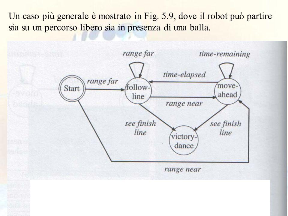 Un caso più generale è mostrato in Fig. 5