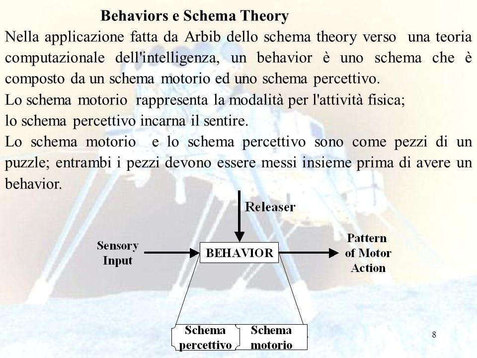 Behaviors e Schema Theory