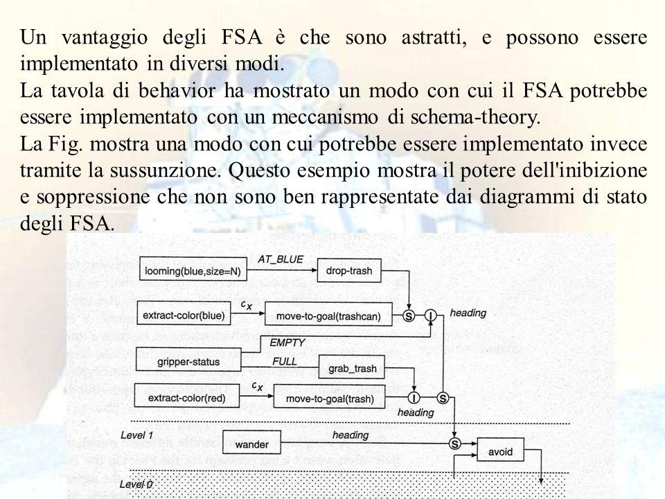 Un vantaggio degli FSA è che sono astratti, e possono essere implementato in diversi modi.