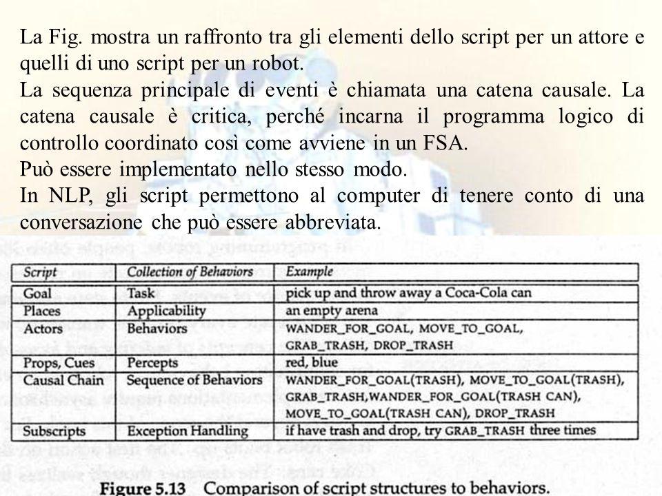 La Fig. mostra un raffronto tra gli elementi dello script per un attore e quelli di uno script per un robot.