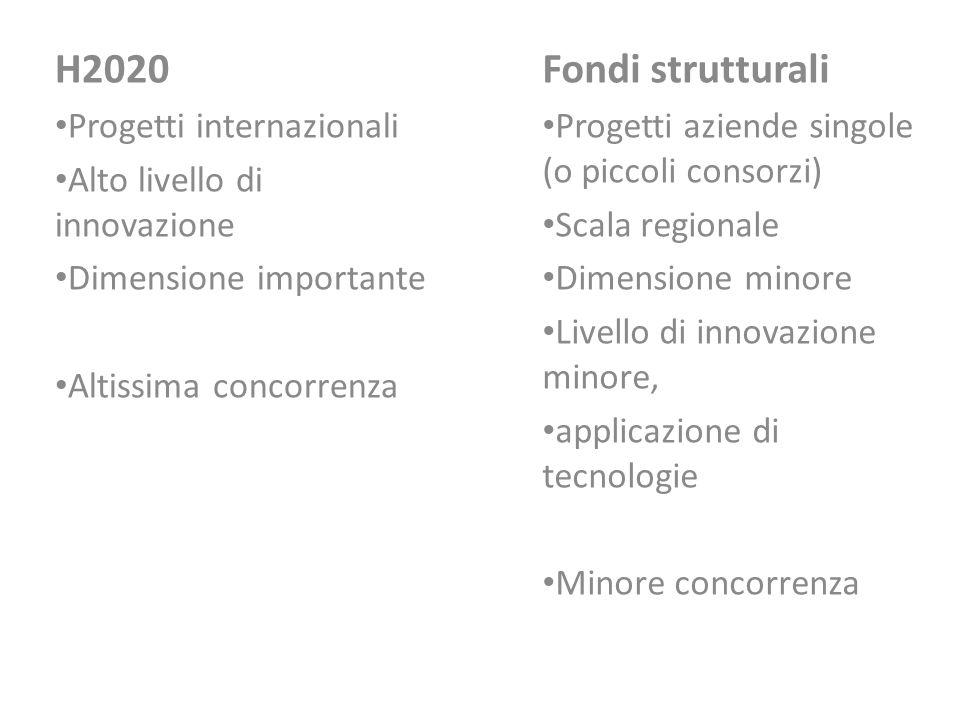 H2020 Fondi strutturali Progetti internazionali