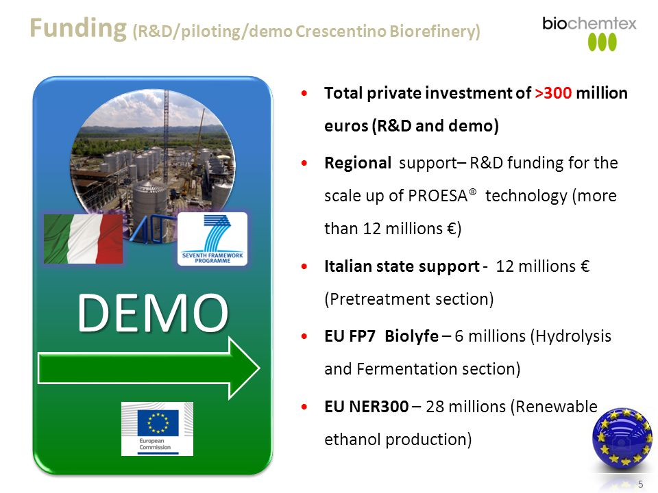 DEMO Funding (R&D/piloting/demo Crescentino Biorefinery)