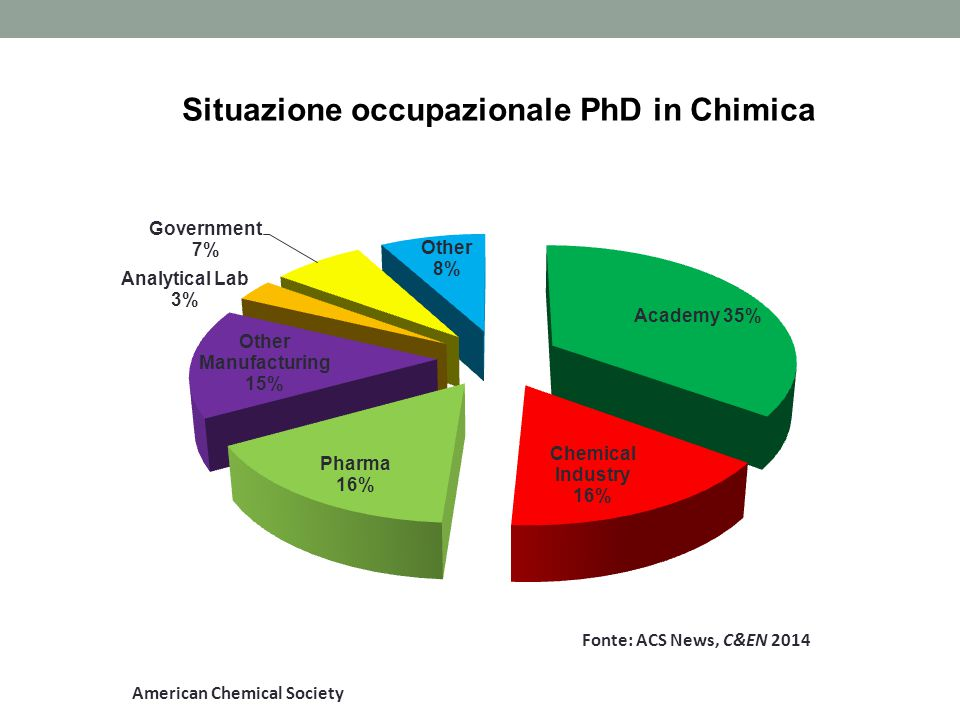Situazione occupazionale PhD in Chimica American Chemical Society