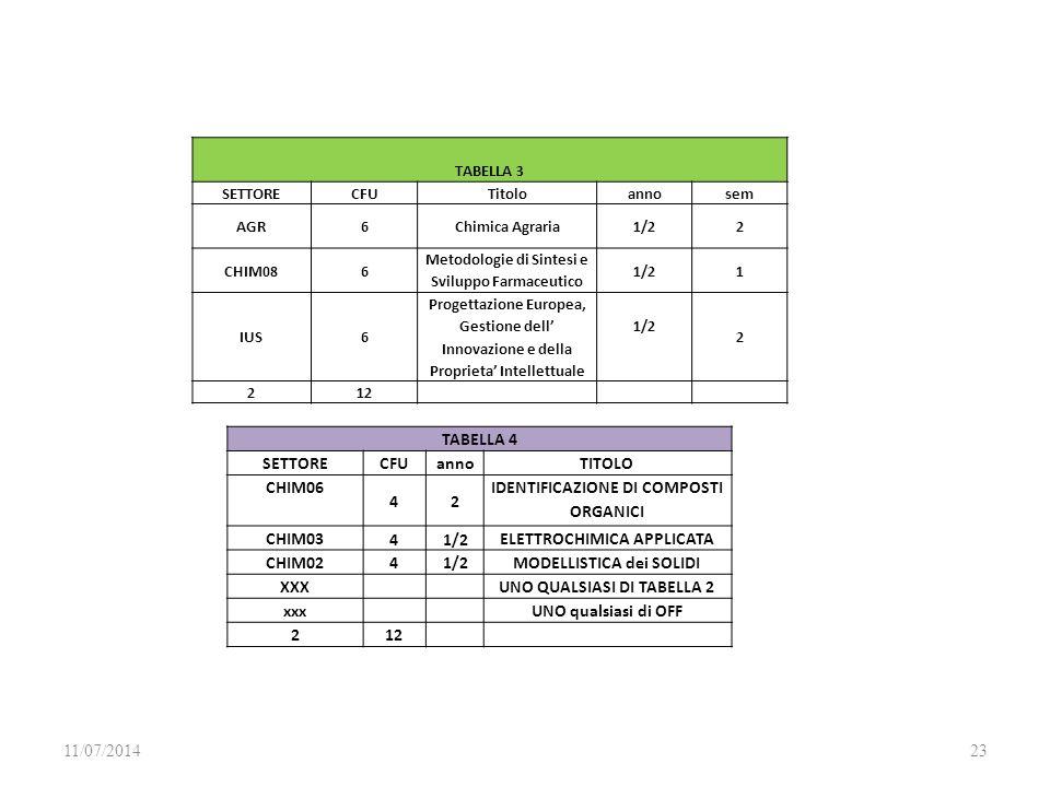 IDENTIFICAZIONE DI COMPOSTI ORGANICI CHIM03 1/2