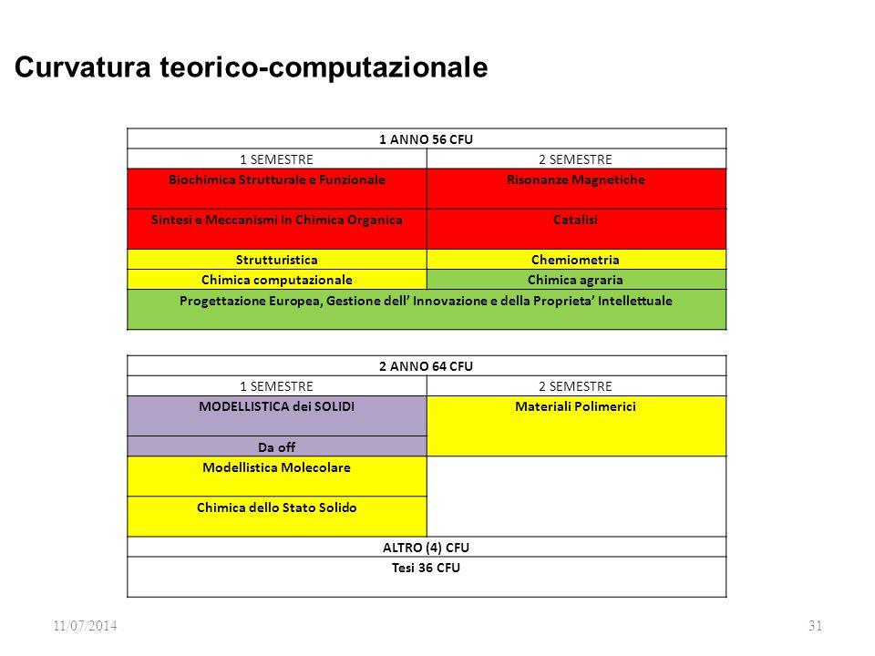 Curvatura teorico-computazionale