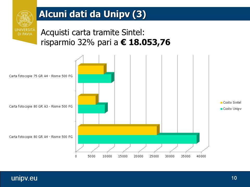 Alcuni dati da Unipv (3) Acquisti carta tramite Sintel: