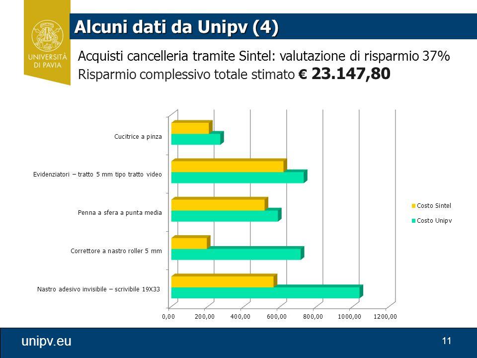 Alcuni dati da Unipv (4) Acquisti cancelleria tramite Sintel: valutazione di risparmio 37% Risparmio complessivo totale stimato € 23.147,80.