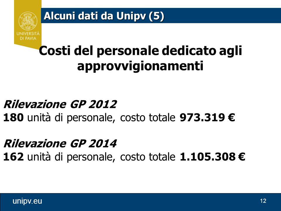Costi del personale dedicato agli approvvigionamenti