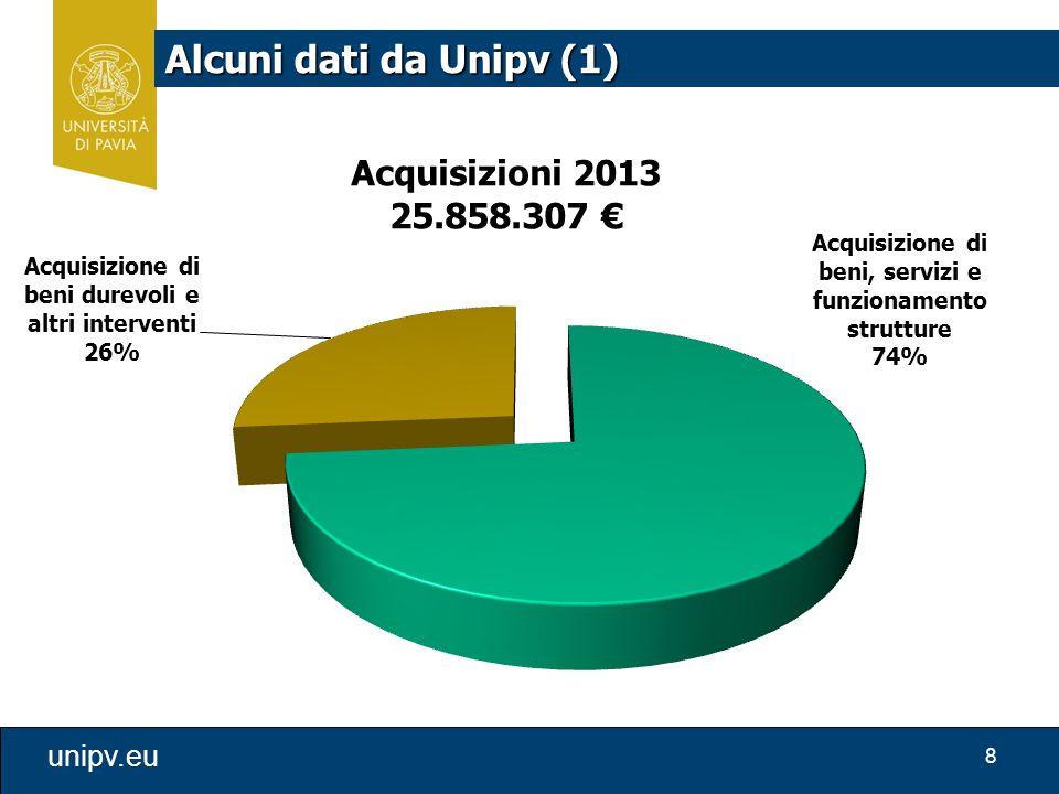 Alcuni dati da Unipv (1)