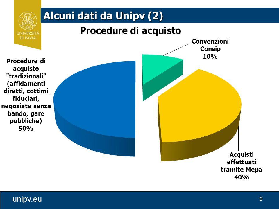 Alcuni dati da Unipv (2)