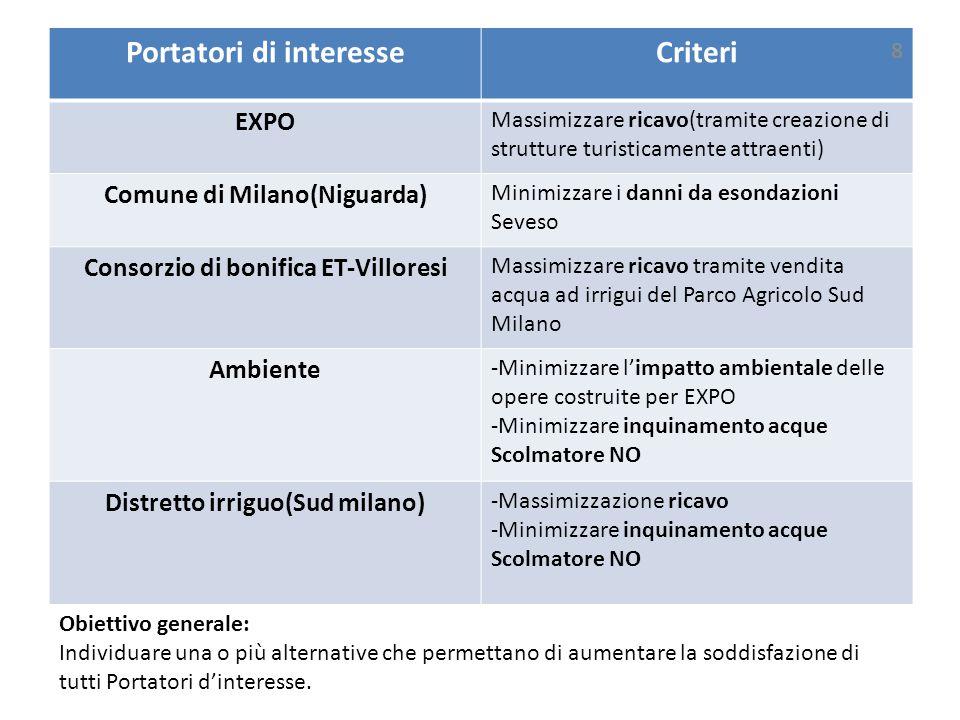 Portatori di interesse Criteri
