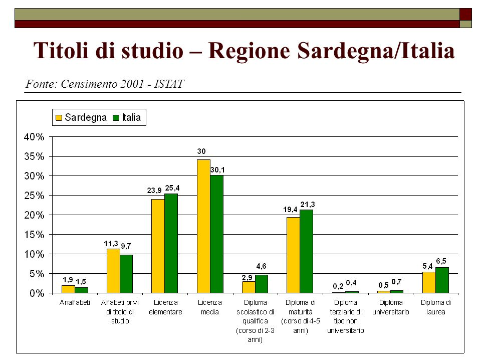 Titoli di studio – Regione Sardegna/Italia