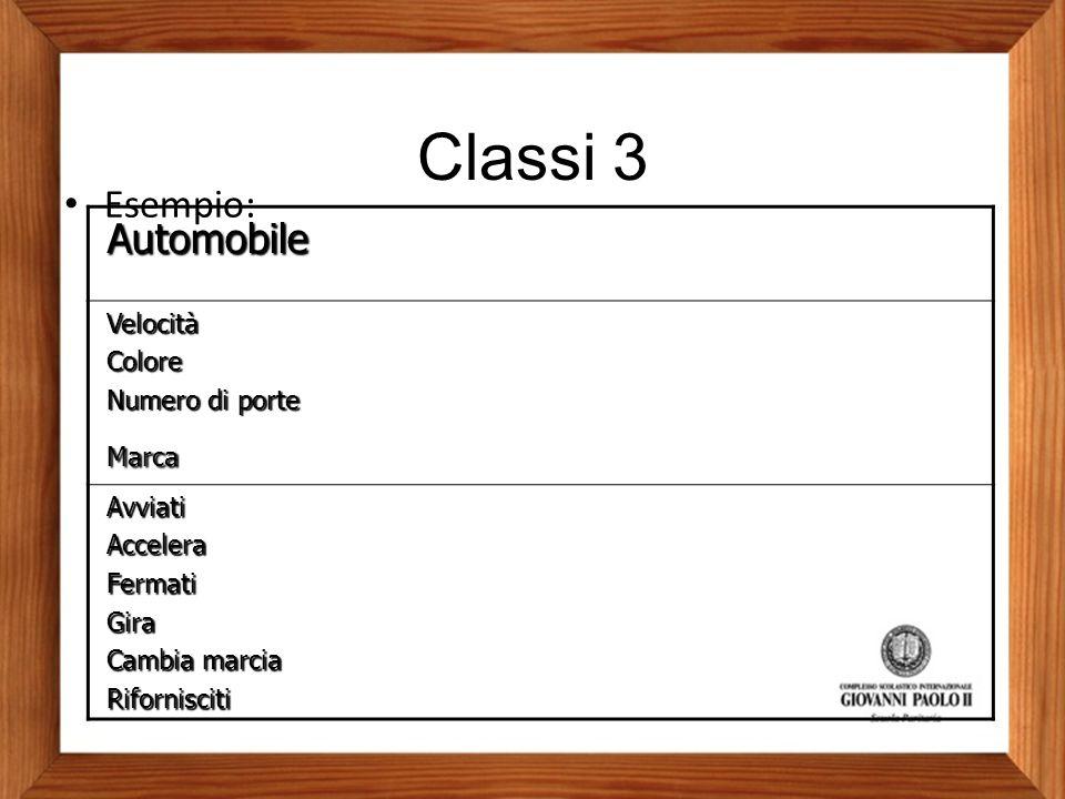 Classi 3 Automobile Esempio: Velocità Colore Numero di porte Marca