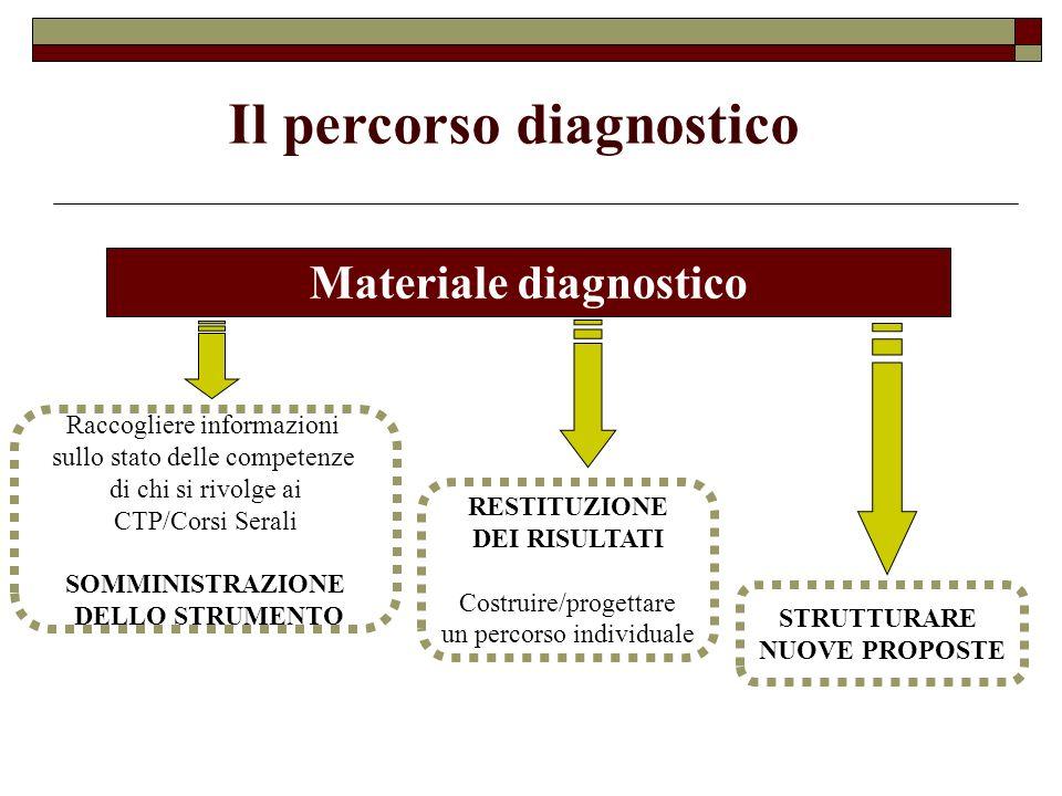 Il percorso diagnostico Materiale diagnostico